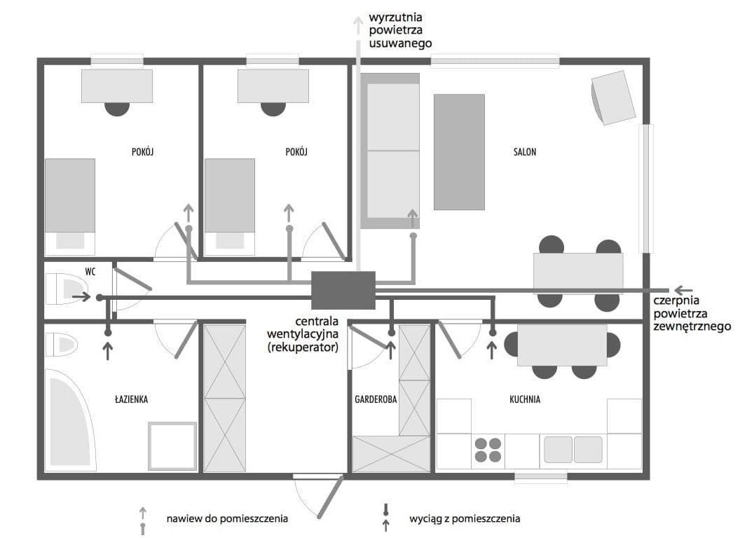 Projekt Wentylacji Wytyczne Rekuperacji W Domach