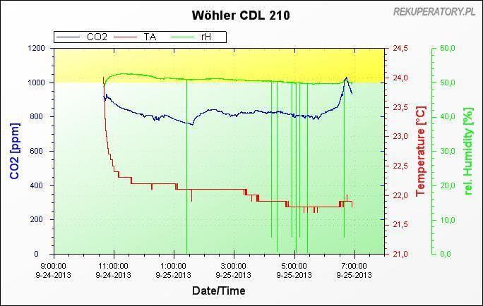 pomiar CO2 dom z rekuperacja