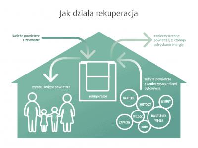 Za i przeciw rekuperacji – wady i zalety systemu.