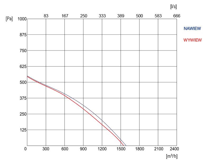 wykres sprezu R-VENT-STANDARD-15-VE