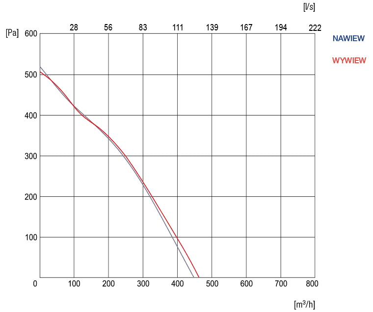 wykres sprezu rekupertora R-VENT-STANDARD-4-PE-3