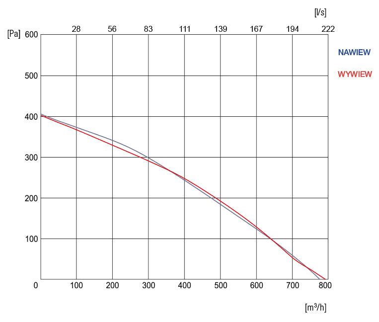 wykres sprezu R-VENT-STANDARD-7-VE