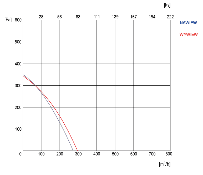 wykres sprezu rekuperatora r-vent STANDARD-2.5-VE-3