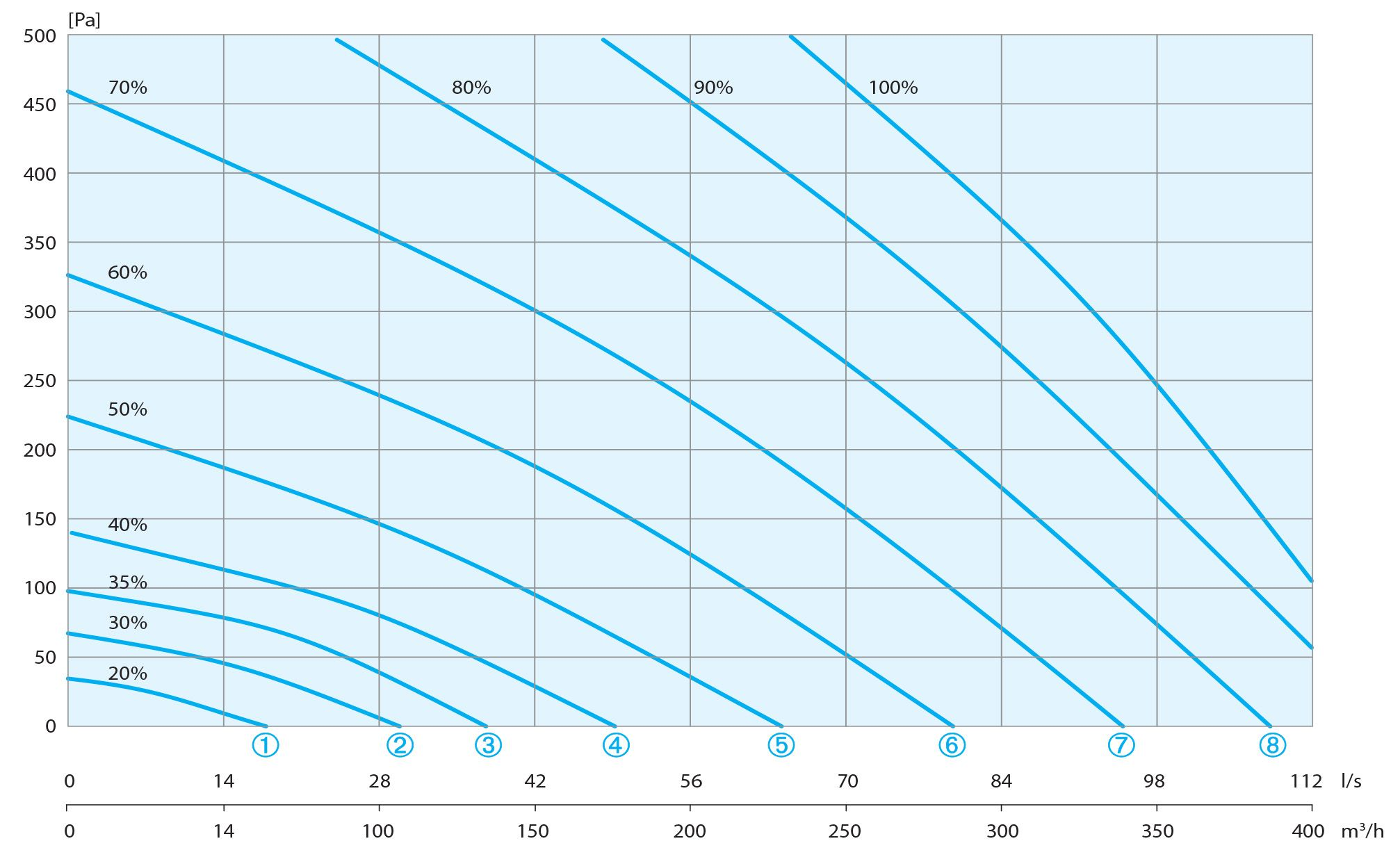 wykres sprezu rekuperatora aeris 350