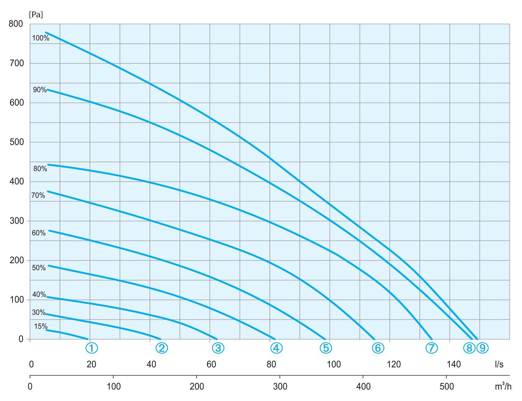 wykres sprezu aeris 450