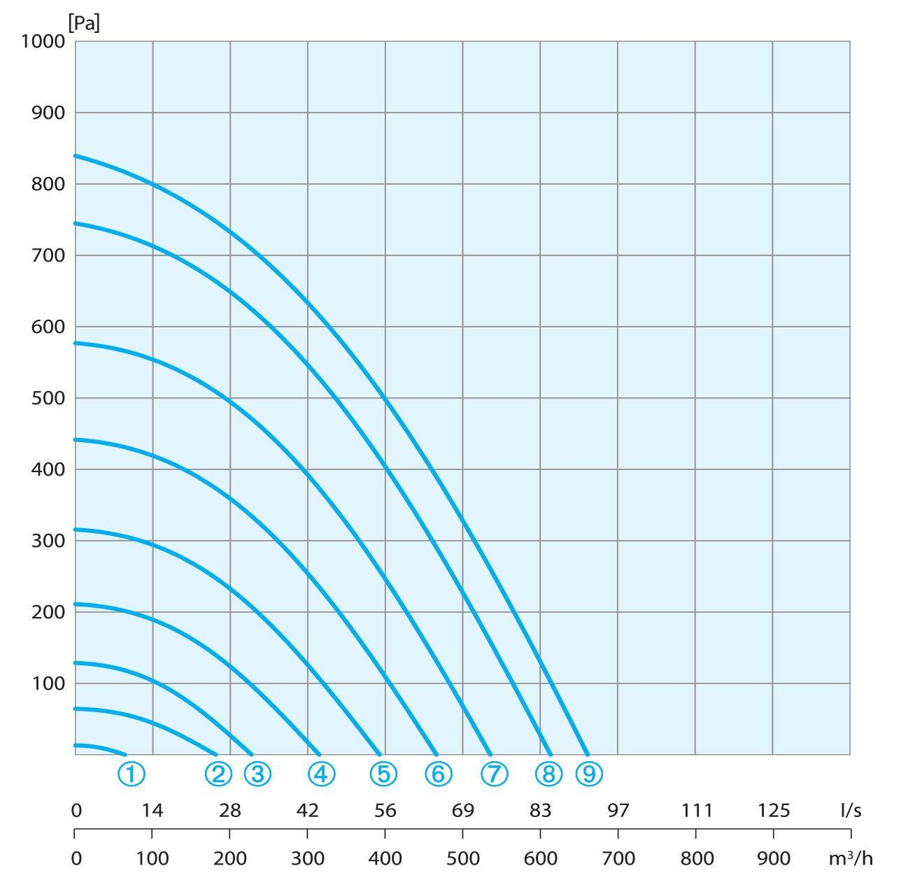 wykres sprezu aeris 550