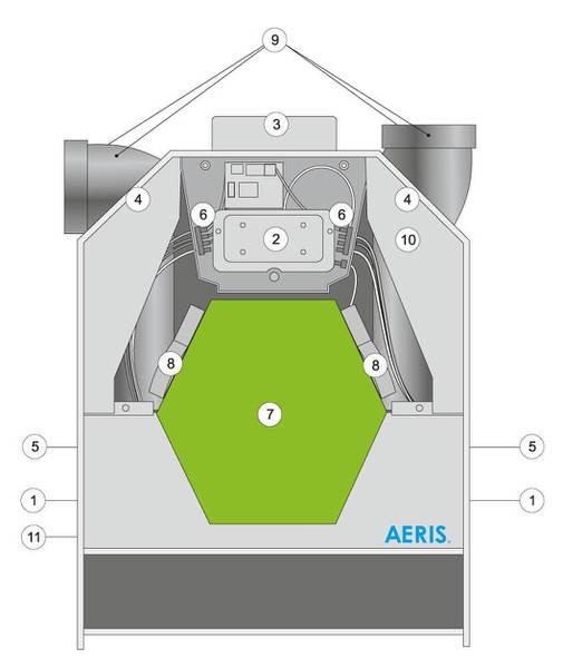 budowa rekuperatora AERIS