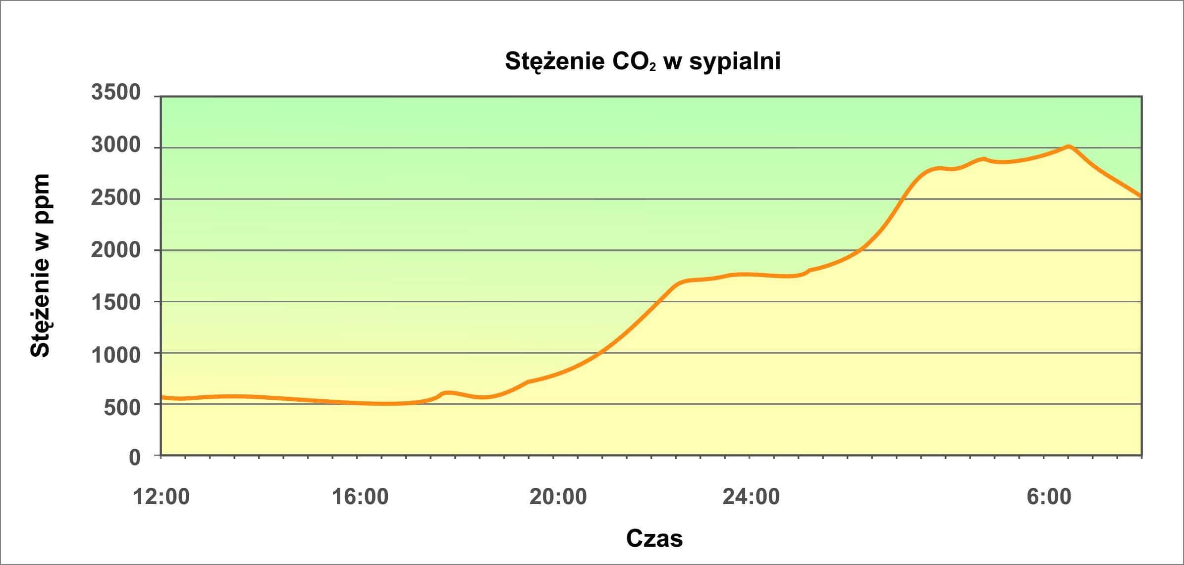 stezenie dwutlenku węgla w sypialni