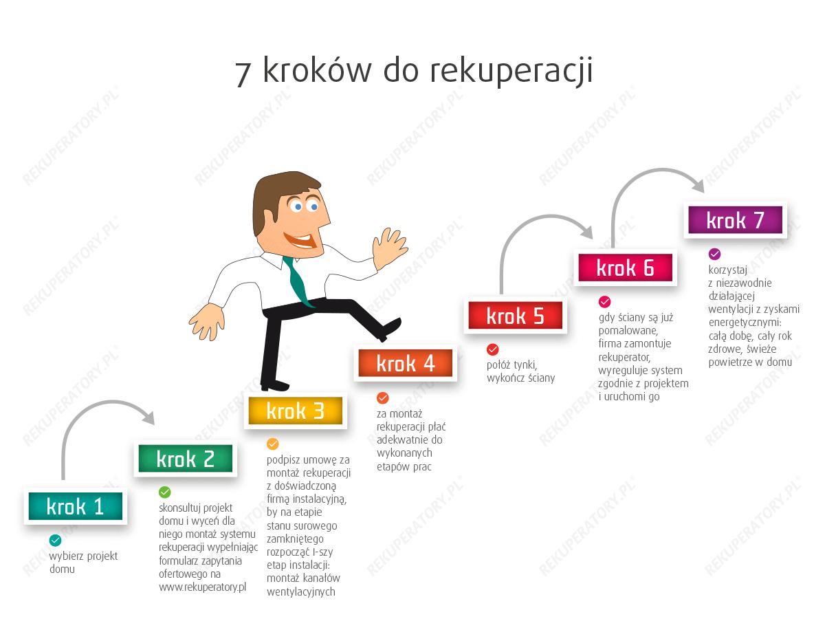 7 kroków do rekuperacji