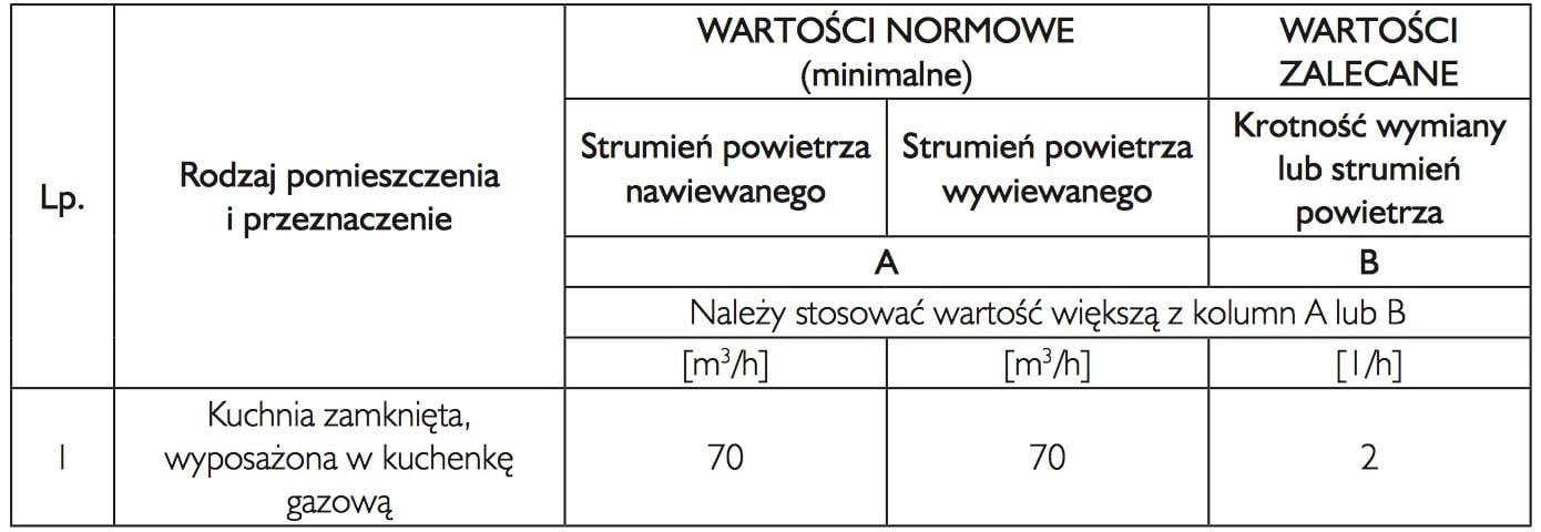 tabela wartosci nominalne i zalecane