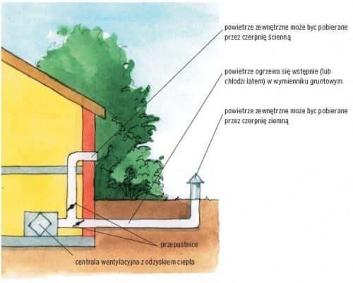 udowa gruntowego żwirowego wymiennika ciepła