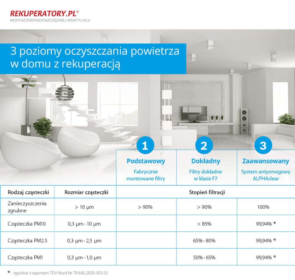 3 poziomy oczyszczania powietrza w domu z rekuperacja