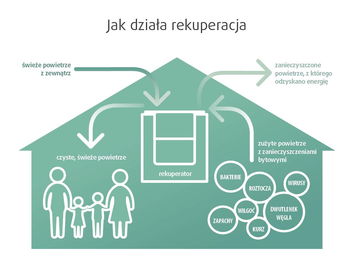rysunek - jak działa rekuperacja - świeże powietrze z zewnątrz jest dostarczane do rekuperatora, który odzyskuje energię z zyżytego powietrze wewnętrznego zanieczyszczonego bytem (bakterie, roztocza, wirusy, dwutlenek węgla, kurz, zapachy, wilgoć)
